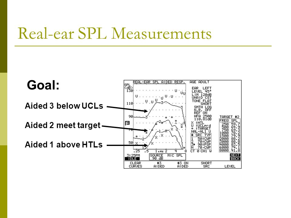 Real-ear SPL Measurements Aided 3 below UCLs Aided 2 meet target Aided 1 above HTLs Goal: