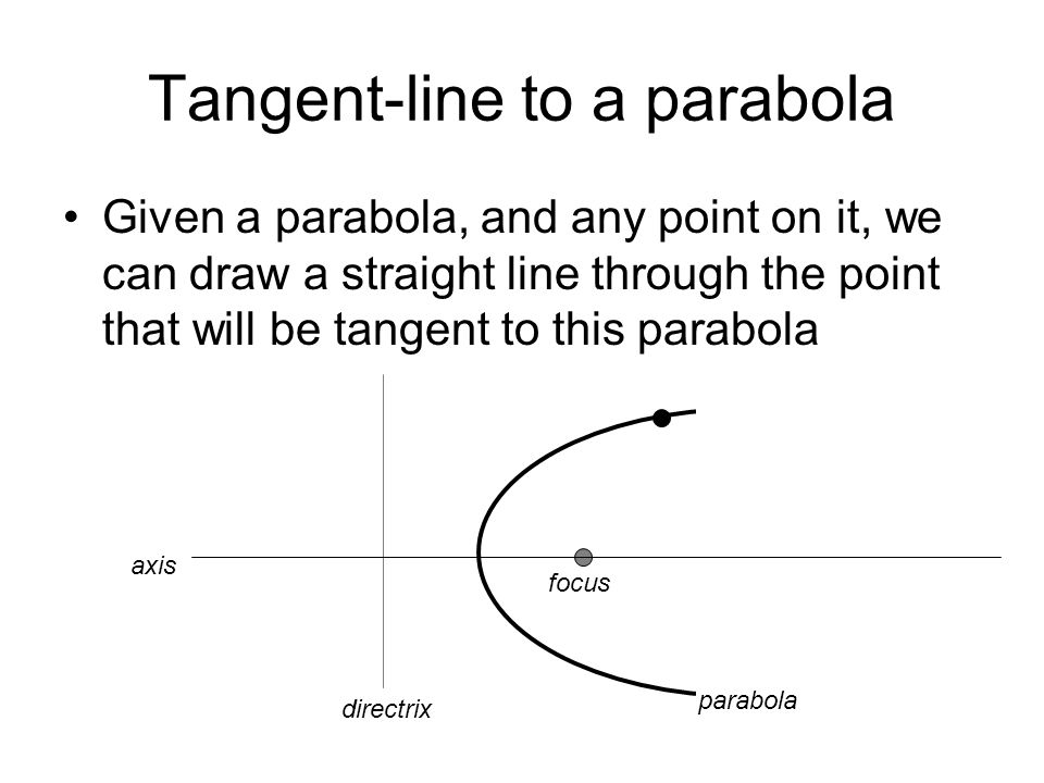 Tangent-line to a parabola Given a parabola, and any point on it, we can draw a straight line through the point that will be tangent to this parabola directrix axis focus parabola