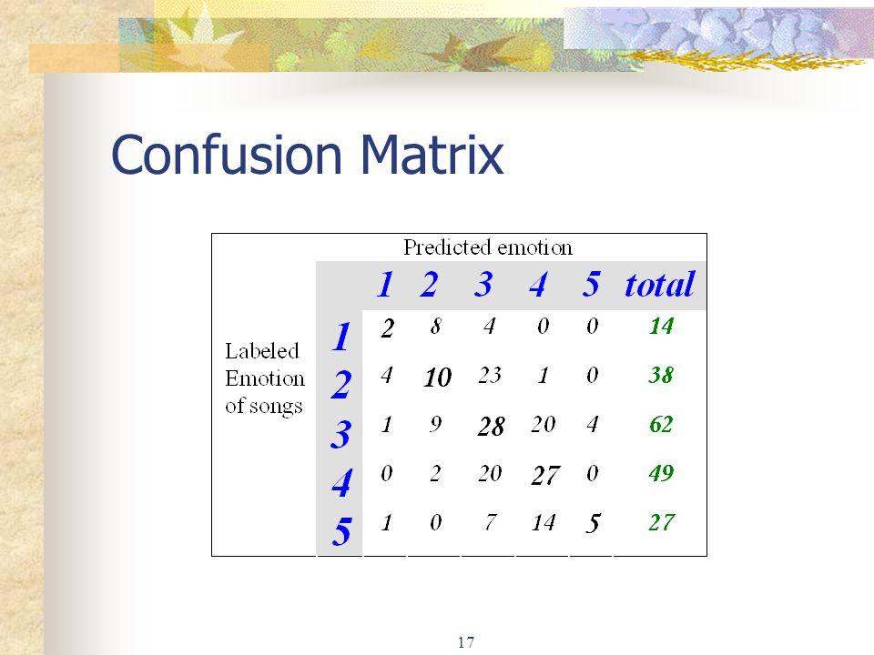 17 Confusion Matrix