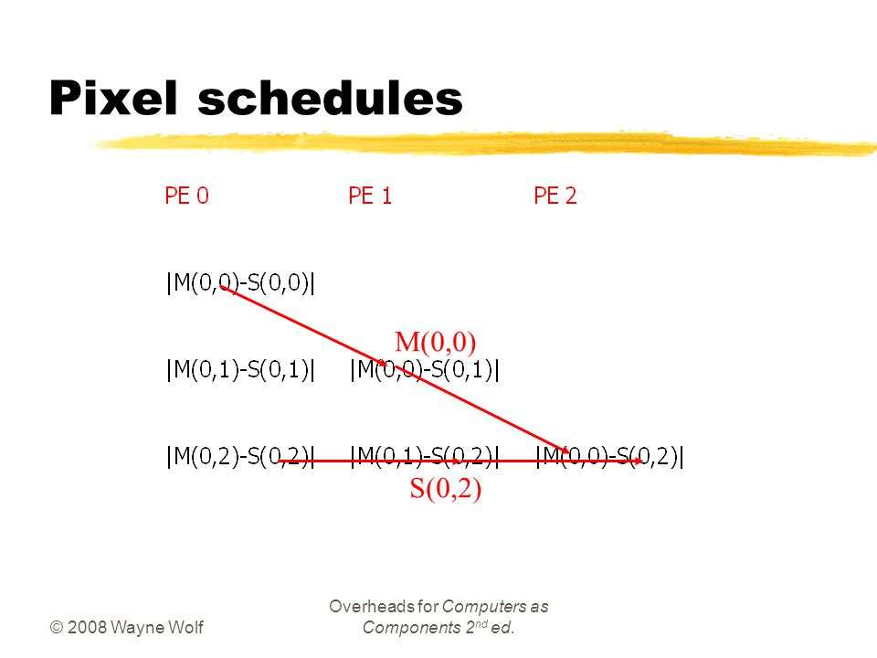 © 2008 Wayne Wolf Overheads for Computers as Components 2 nd ed. Pixel schedules M(0,0) S(0,2)