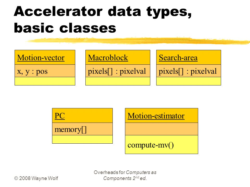 © 2008 Wayne Wolf Overheads for Computers as Components 2 nd ed. Accelerator data types, basic classes Motion-vector x, y : pos Macroblock pixels[] :