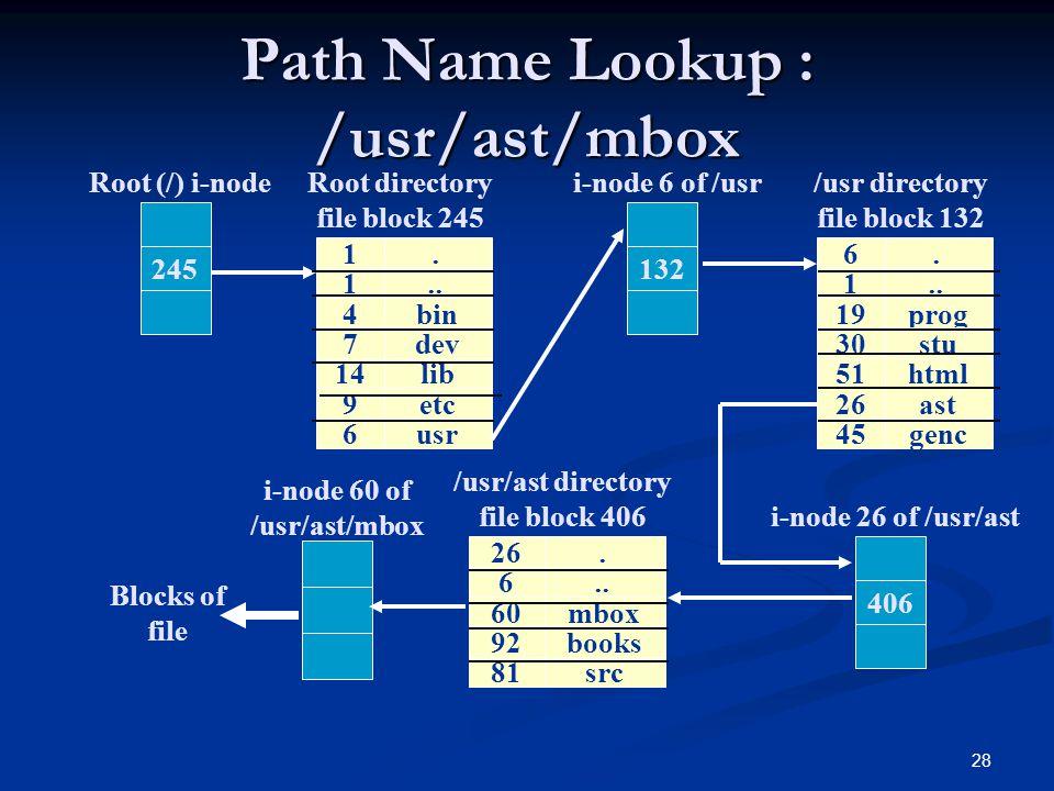 28 Path Name Lookup : /usr/ast/mbox 245 Root (/) i-node 1. 1.. 4bin 7dev 14lib 9etc 6usr Root directory file block 245 132 i-node 6 of /usr 6. 1.. 19p