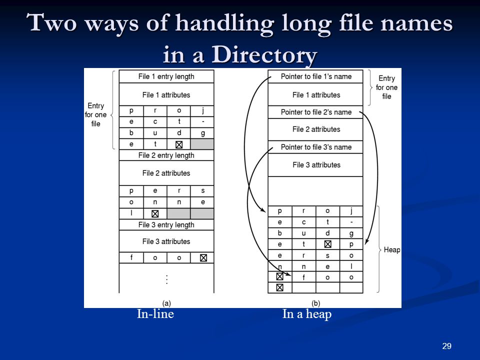 29 Two ways of handling long file names in a Directory In-line In a heap