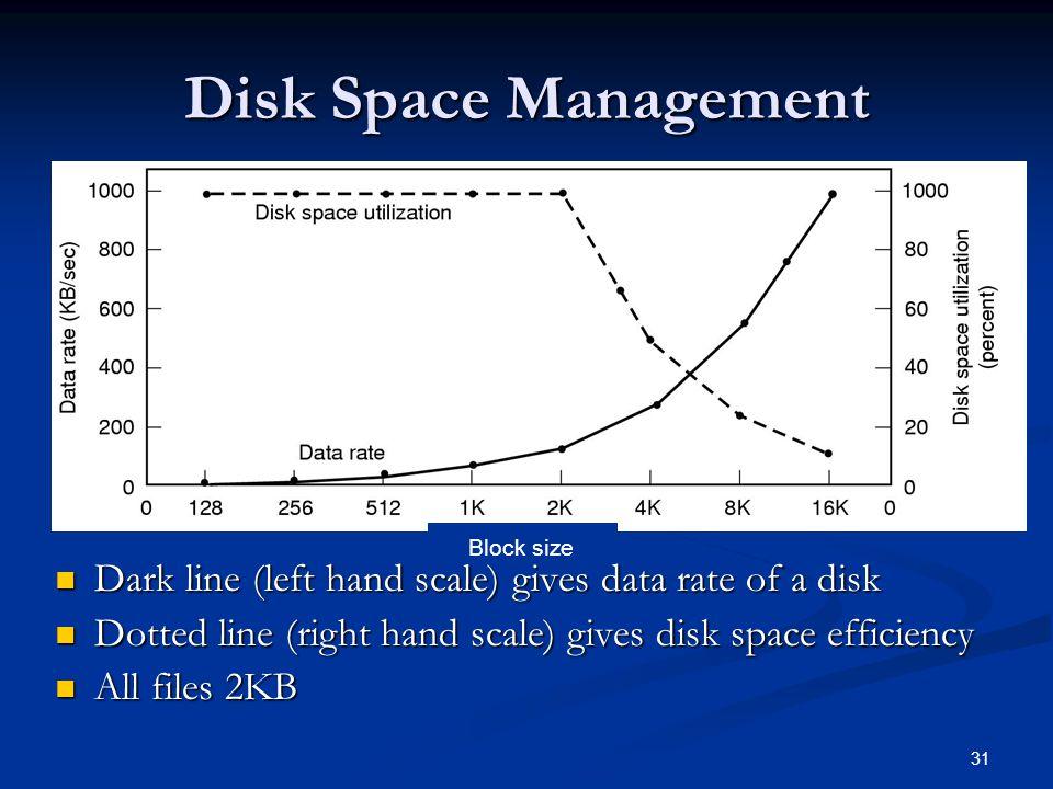 31 Disk Space Management Dark line (left hand scale) gives data rate of a disk Dark line (left hand scale) gives data rate of a disk Dotted line (righ