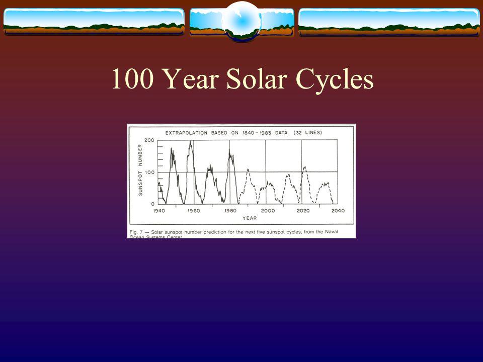 100 Year Solar Cycles