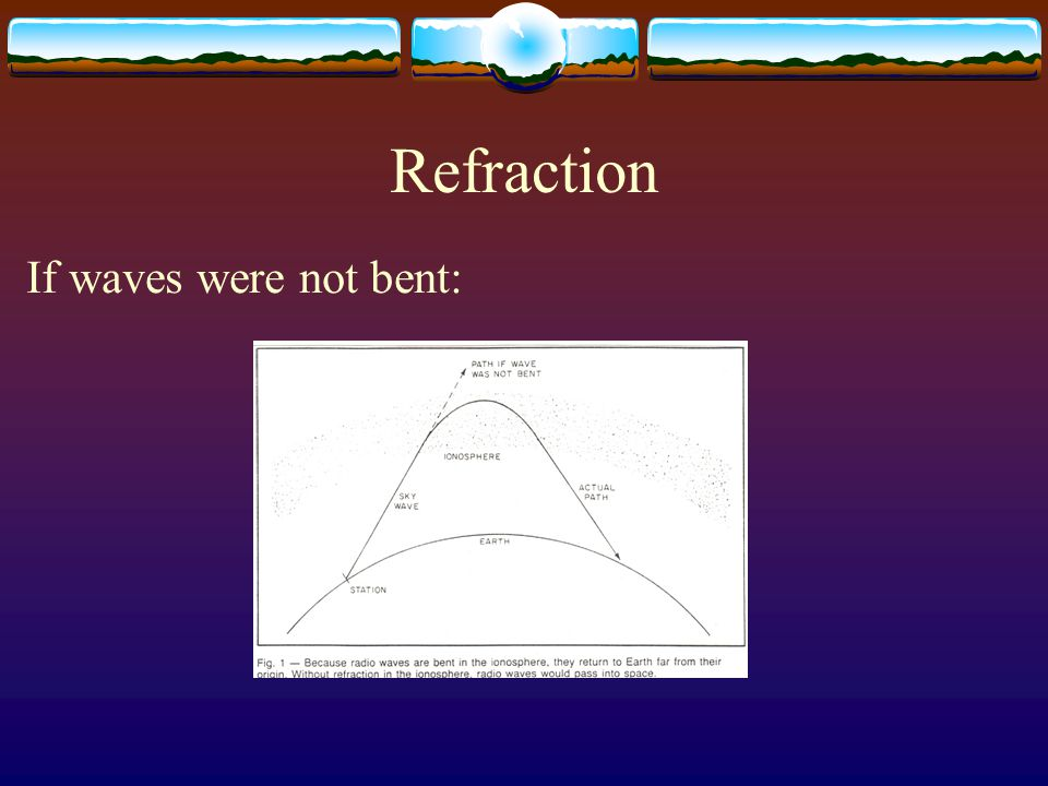 Refraction If waves were not bent: