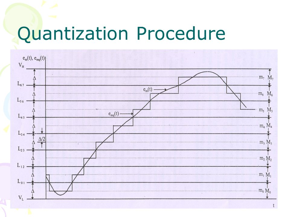 Quantization Procedure