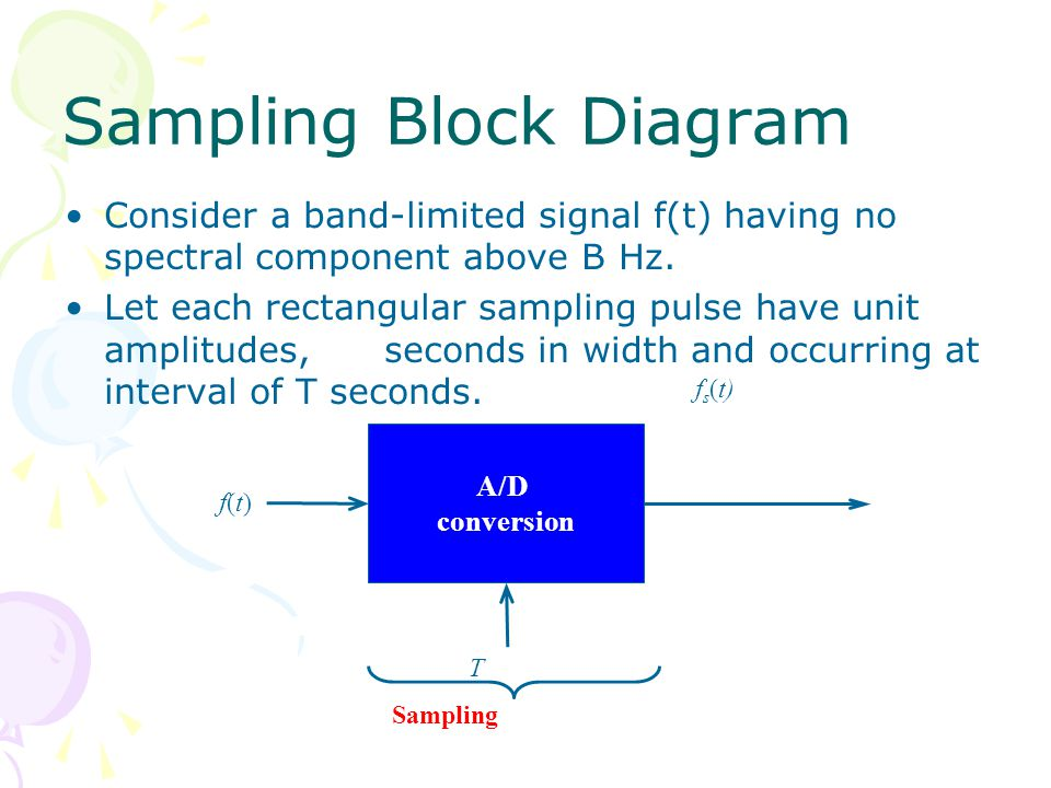 Sampling Block Diagram Consider a band-limited signal f(t) having no spectral component above B Hz.
