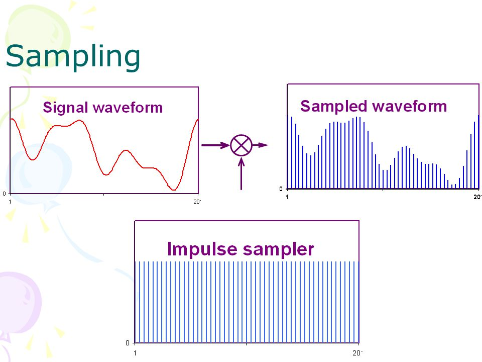 Bandpass Sampling A signal of bandwidth B, occupying the frequency range between fL and fL + B, can be uniquely reconstructed from the samples if sampled at a rate fS : fS >= 2 * (f2-f1)(1+M/N) where M=f2/(f2-f1))-N and N = floor(f2/(f2-f1)), B= f2-f1, f2=NB+MB.