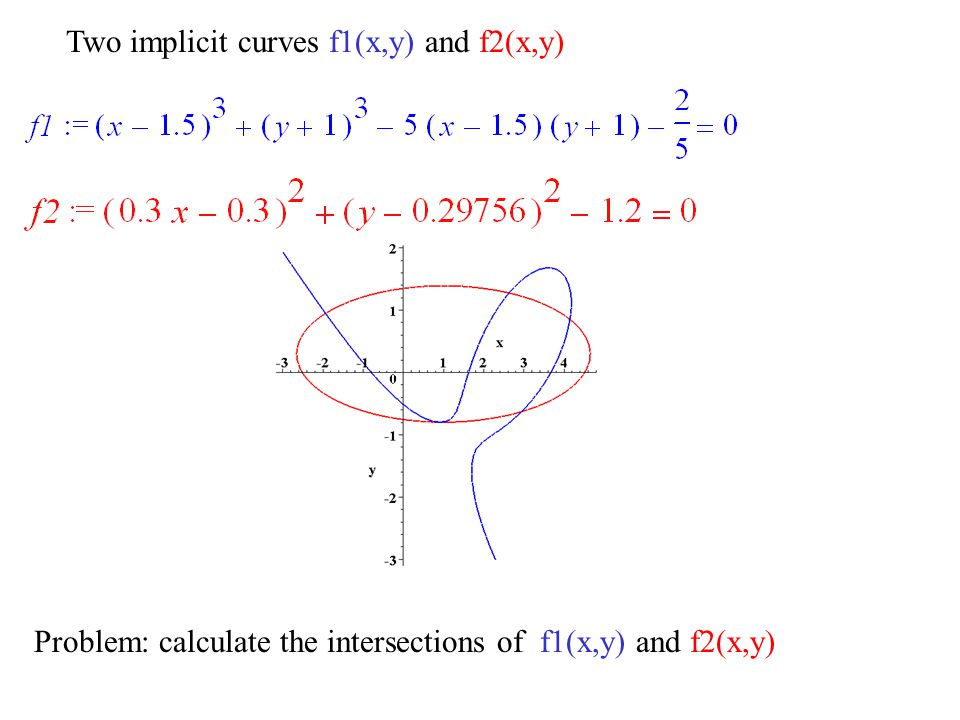 Two implicit curves f1(x,y) and f2(x,y) Problem: calculate the intersections of f1(x,y) and f2(x,y)