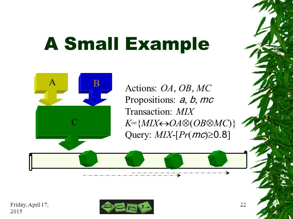 Friday, April 17, 2015 22 A Small Example A B C Actions: OA, OB, MC Propositions: a, b, mc Transaction: MIX K={MIX  OA  (OB  MC)} Query: MIX-[Pr( mc )  0.8 ]