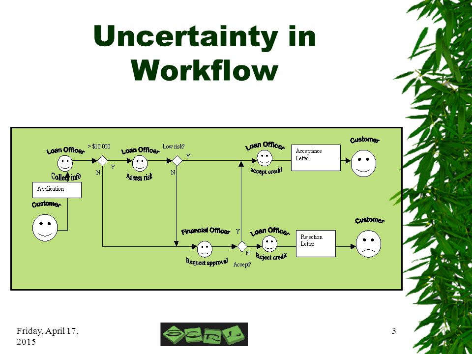 Friday, April 17, 2015 3 Uncertainty in Workflow
