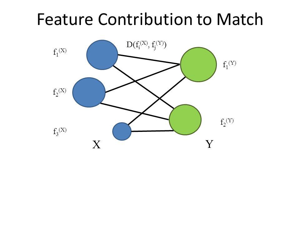 Feature Contribution to Match X Y f 1 (X) f 2 (X) f 3 (X) f 1 (Y) f 2 (Y) D(f i (X), f j (Y) )