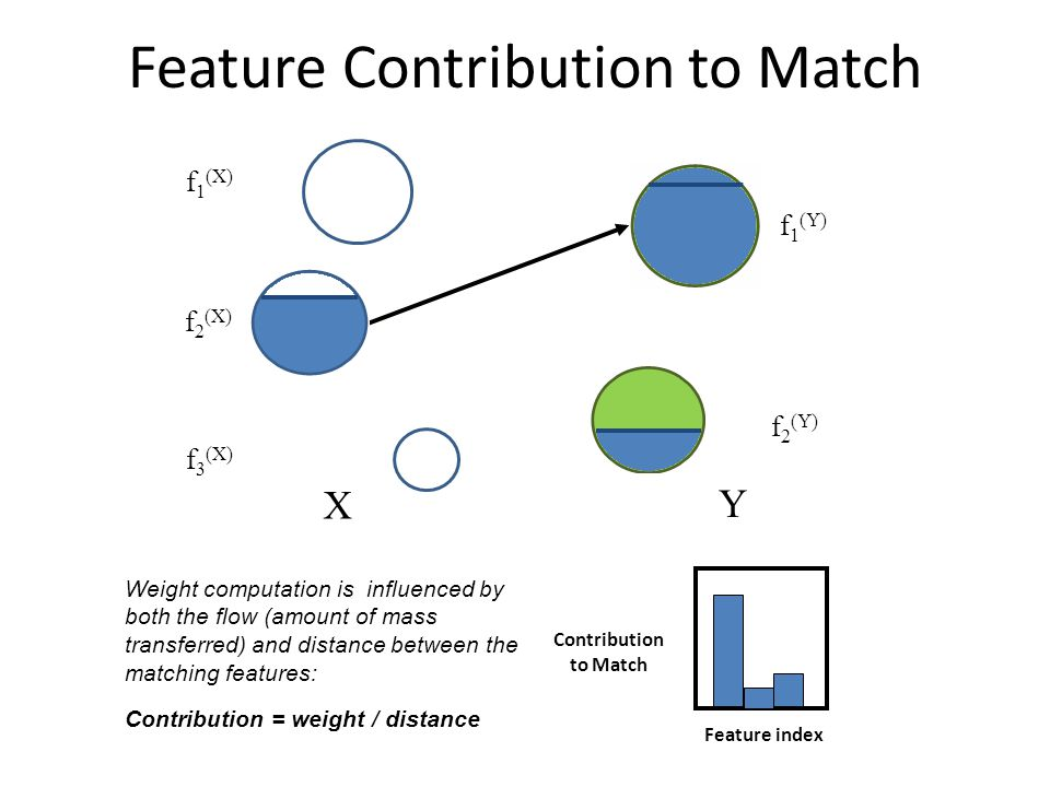 Feature Contribution to Match Feature index X Y f 1 (X) f 2 (X) f 3 (X) f 1 (Y) f 2 (Y) Contribution to Match Weight computation is influenced by both the flow (amount of mass transferred) and distance between the matching features: Contribution = weight / distance