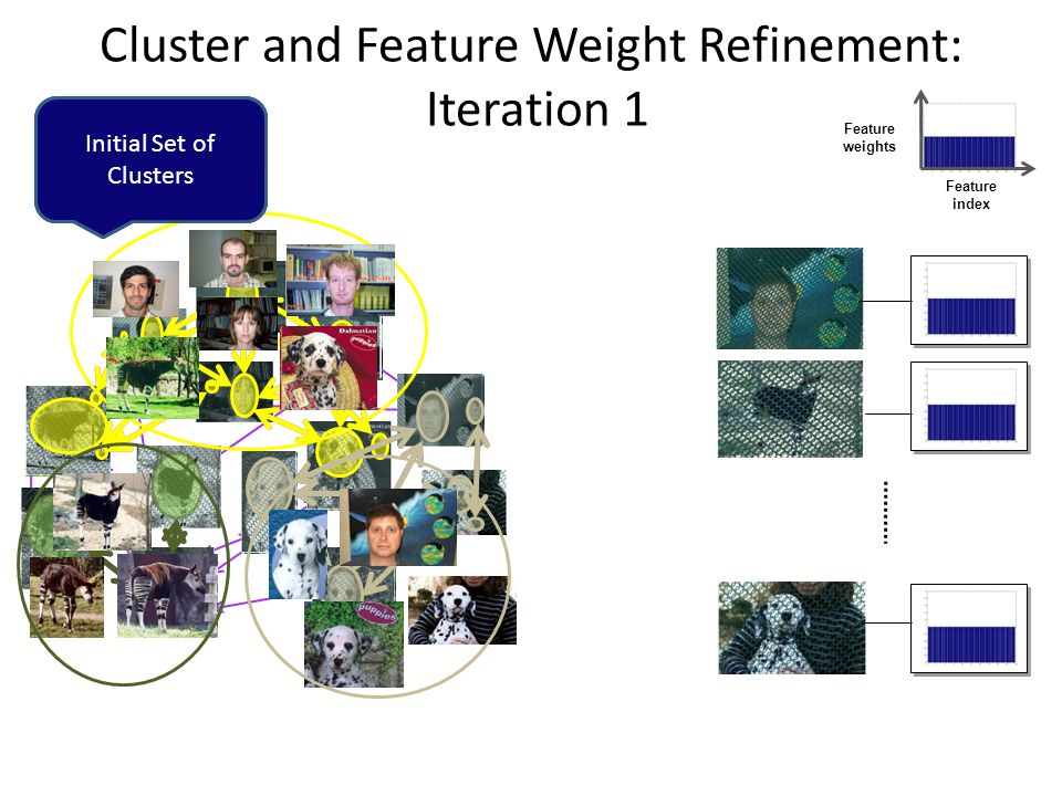 Cluster and Feature Weight Refinement: Iteration 1 Feature index Feature weights Images as Local Feature Sets Pair-wise Partial Matching Normalized Cuts Clustering Initial Set of Clusters