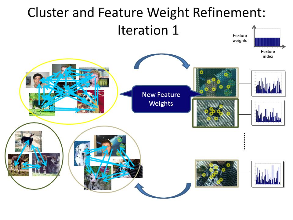 Cluster and Feature Weight Refinement: Iteration 1 Feature index Feature weights Compute Feature Weights New Feature Weights