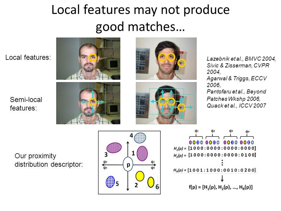 Semi-local features: Lazebnik et al., BMVC 2004, Sivic & Zisserman, CVPR 2004, Agarwal & Triggs, ECCV 2006, Pantofaru et al., Beyond Patches Wkshp 2006, Quack et al., ICCV 2007 Local features may not produce good matches… Local features: Our proximity distribution descriptor: