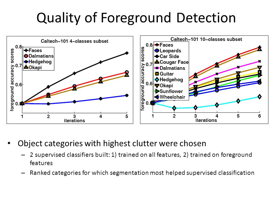 Quality of Foreground Detection Object categories with highest clutter were chosen – 2 supervised classifiers built: 1) trained on all features, 2) trained on foreground features – Ranked categories for which segmentation most helped supervised classification