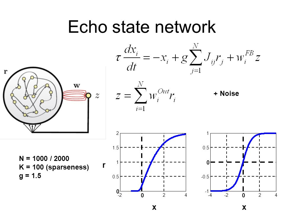 Echo state network x r -4-2 0 24 -0.5 0 0.5 1 -2 0 24 0 0.5 1 1.5 2 x + Noise N = 1000 / 2000 K = 100 (sparseness) g = 1.5