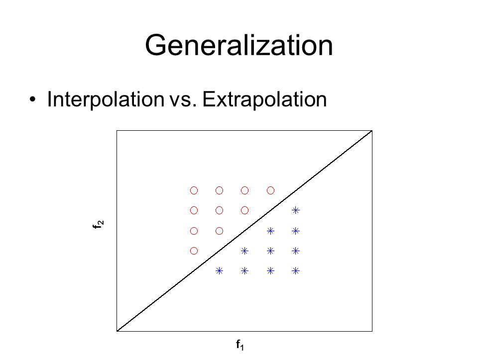 Generalization Interpolation vs. Extrapolation f1f1 f2f2