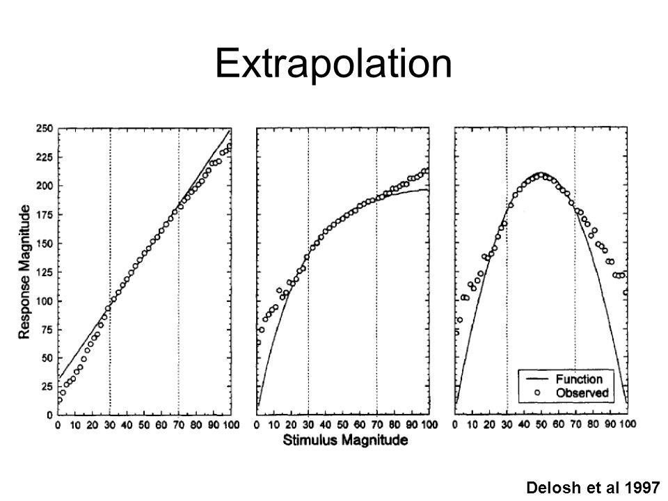 Extrapolation Delosh et al 1997