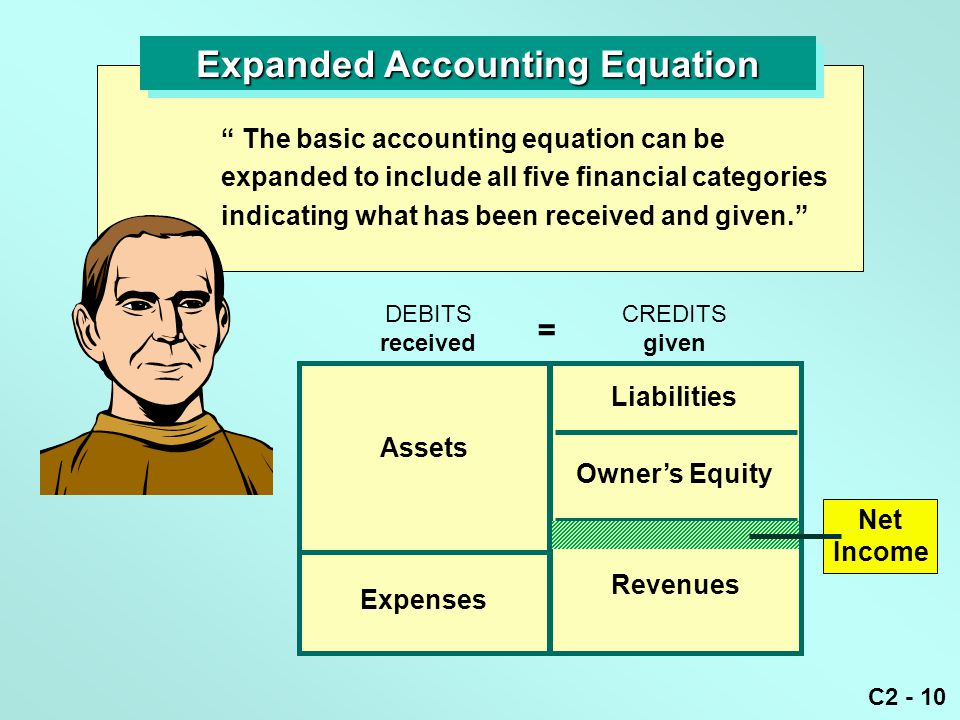 """C2 - 10 Expanded Accounting Equation """" The basic accounting equation can be expanded to include all five financial categories indicating what has been"""