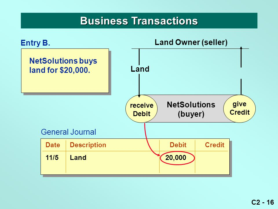 C2 - 16 NetSolutions buys land for $20,000. Business Transactions receive Debit give Credit NetSolutions (buyer) Land Land Owner (seller) give Credit