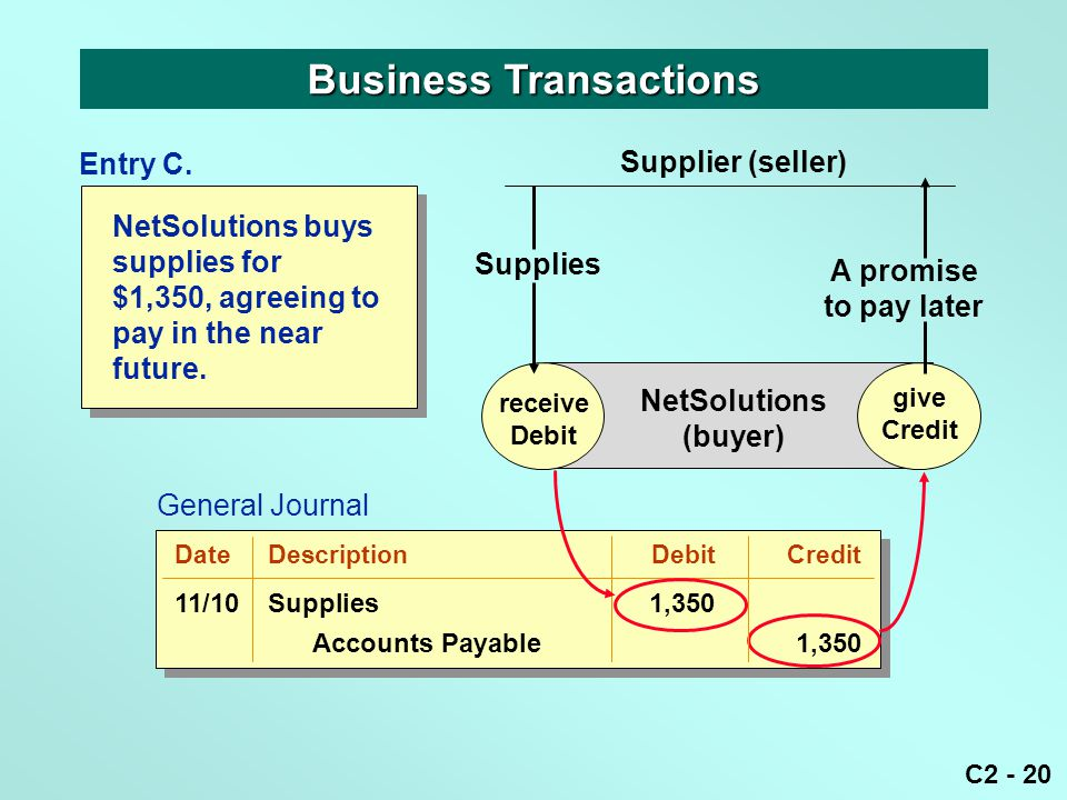 C2 - 20 NetSolutions buys supplies for $1,350, agreeing to pay in the near future. Business Transactions receive Debit give Credit NetSolutions (buyer