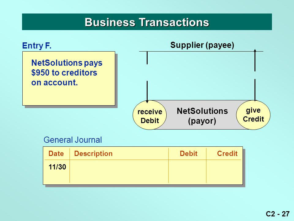 C2 - 27 NetSolutions pays $950 to creditors on account. Business Transactions receive Debit give Credit NetSolutions (payor) Supplier (payee) give Cre