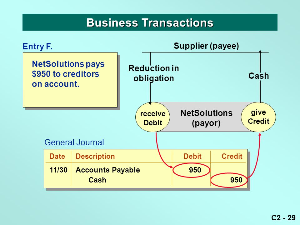 C2 - 29 NetSolutions pays $950 to creditors on account. Business Transactions receive Debit give Credit NetSolutions (payor) Reduction in obligation S