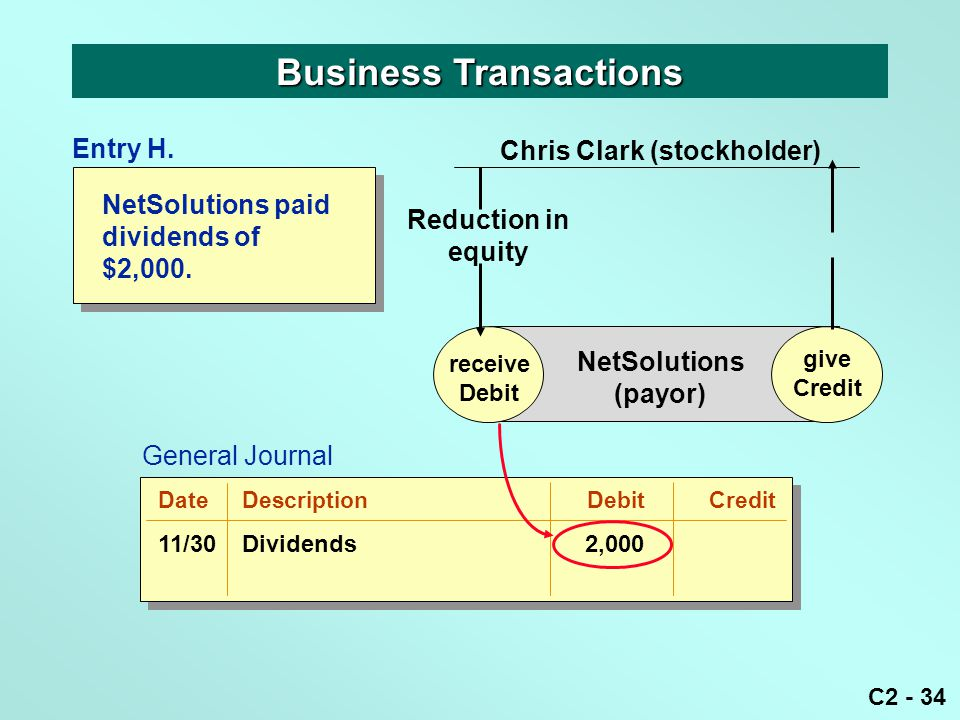 C2 - 34 Business Transactions receive Debit give Credit NetSolutions (payor) Reduction in equity Chris Clark (stockholder) give Credit Entry H. Genera