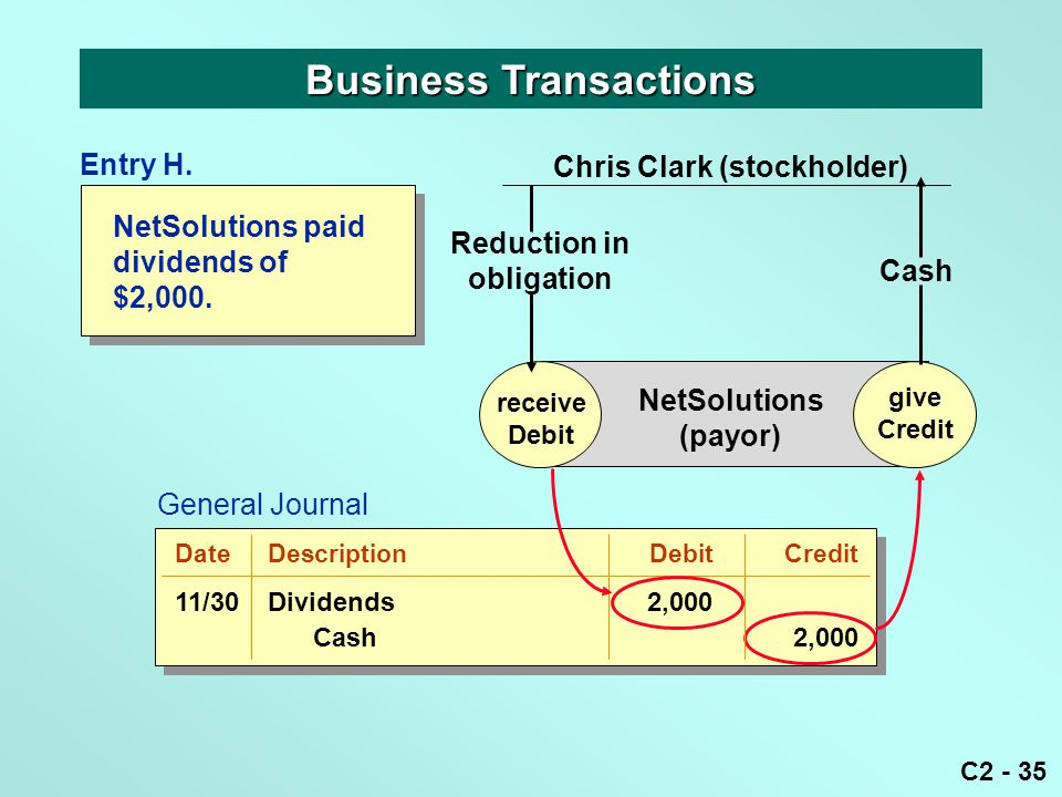 C2 - 35 Business Transactions receive Debit give Credit NetSolutions (payor) Reduction in obligation Chris Clark (stockholder) give Credit Entry H. Ca