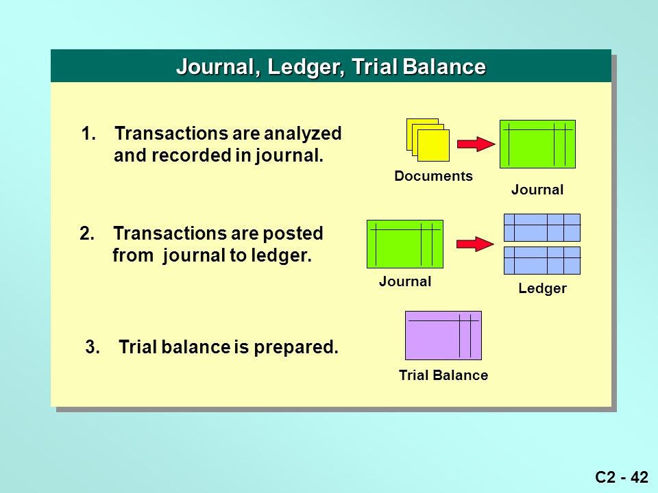 C2 - 42 1.Transactions are analyzed and recorded in journal. Documents Journal 2.Transactions are posted from journal to ledger. Journal Ledger 3.Tria