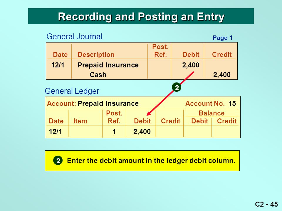 C2 - 45 Post. DateDescriptionRef.DebitCredit 12/1Prepaid Insurance 2,400 Cash 2,400 Post. Balance DateItemRef.DebitCredit DebitCredit 12/11 2,400 Acco