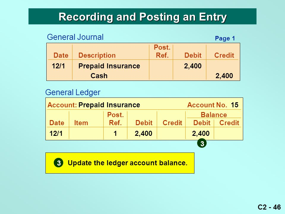 C2 - 46 Post. DateDescriptionRef.DebitCredit 12/1Prepaid Insurance 2,400 Cash 2,400 Post. Balance DateItemRef.DebitCredit DebitCredit 12/11 2,4002,400