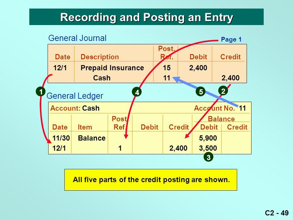 C2 - 49 Recording and Posting an Entry Post. DateDescriptionRef.DebitCredit 12/1Prepaid Insurance152,400 Cash112,400 Post. Balance DateItemRef.DebitCr