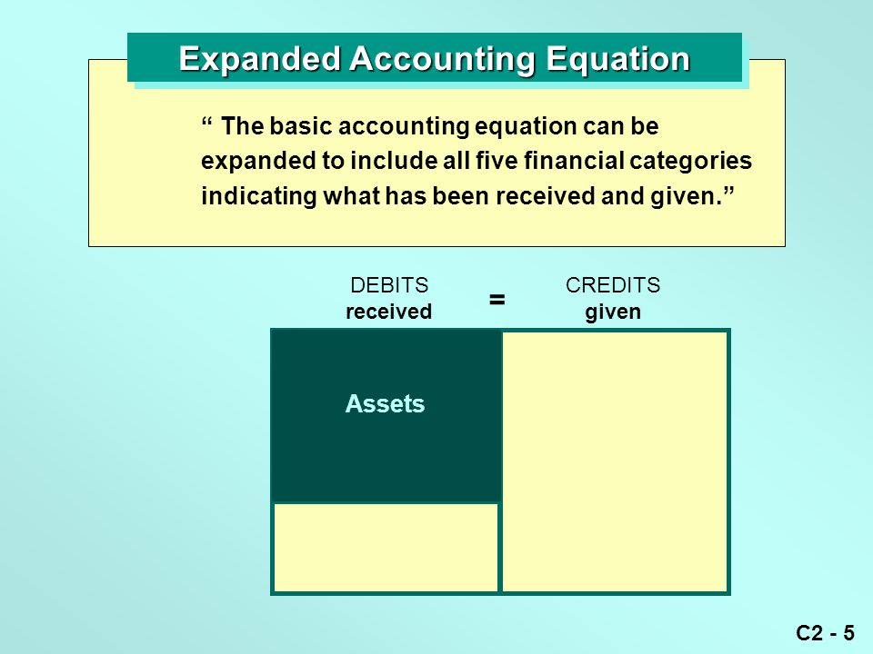 """C2 - 5 Expanded Accounting Equation """" The basic accounting equation can be expanded to include all five financial categories indicating what has been"""