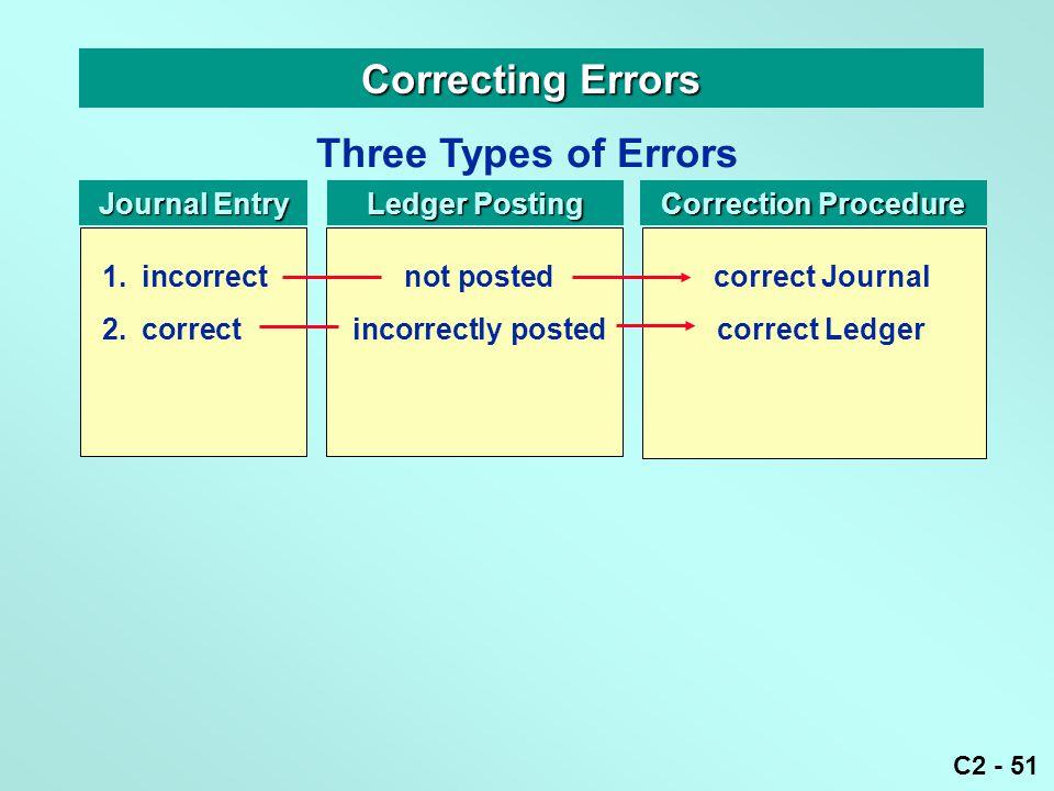 C2 - 51 Correcting Errors Three Types of Errors Journal Entry Ledger Posting Correction Procedure 1.incorrectnot postedcorrect Journal 2.correctincorr