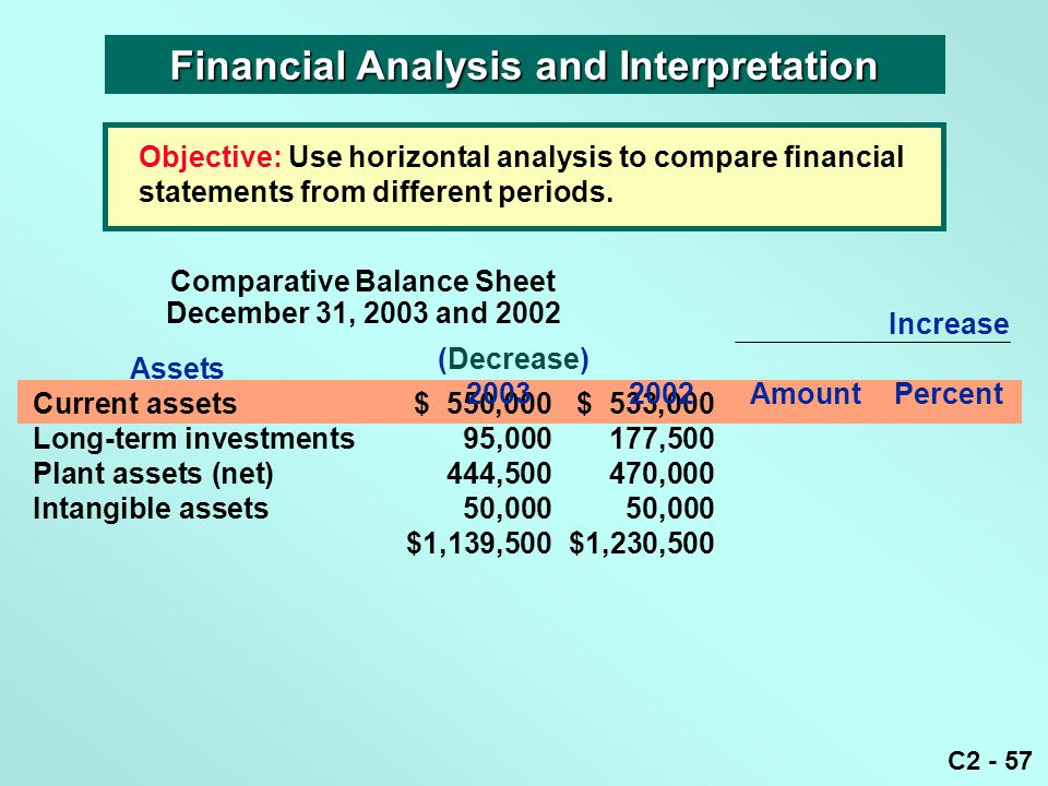 C2 - 57 Objective: Use horizontal analysis to compare financial statements from different periods. Financial Analysis and Interpretation Comparative B