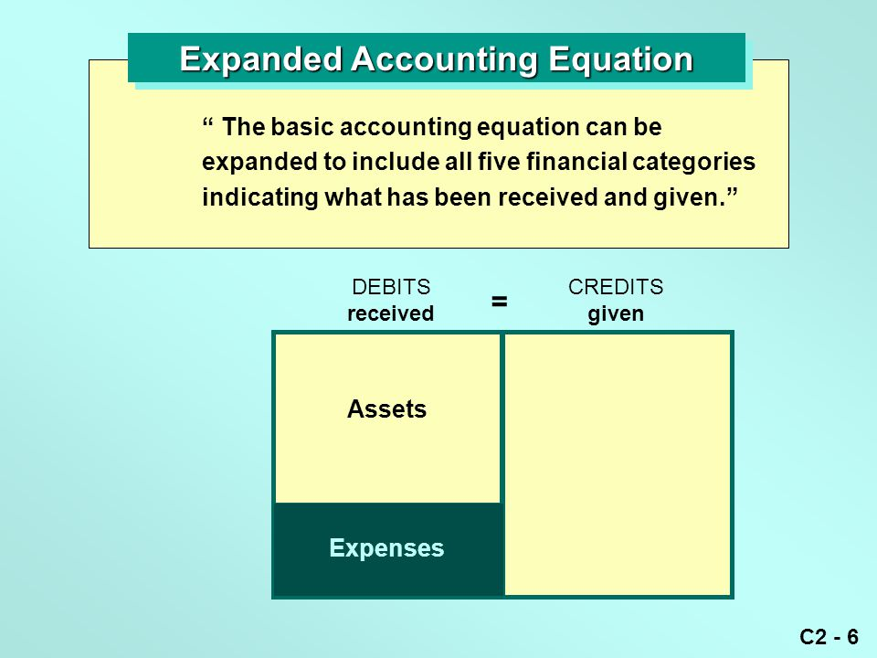 """C2 - 6 Expanded Accounting Equation """" The basic accounting equation can be expanded to include all five financial categories indicating what has been"""
