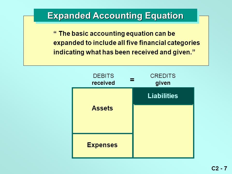 """C2 - 7 Expanded Accounting Equation """" The basic accounting equation can be expanded to include all five financial categories indicating what has been"""