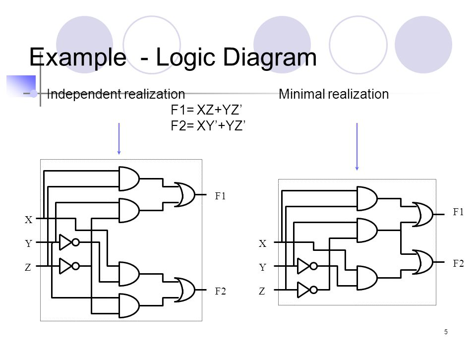 6 Real-World Logic Design More than 6 inputs -- can't use Karnaugh maps Design correctness more important than gate minimization  Use higher-level language to specify logic operations Use programs to manipulate logic expressions and minimize logic.