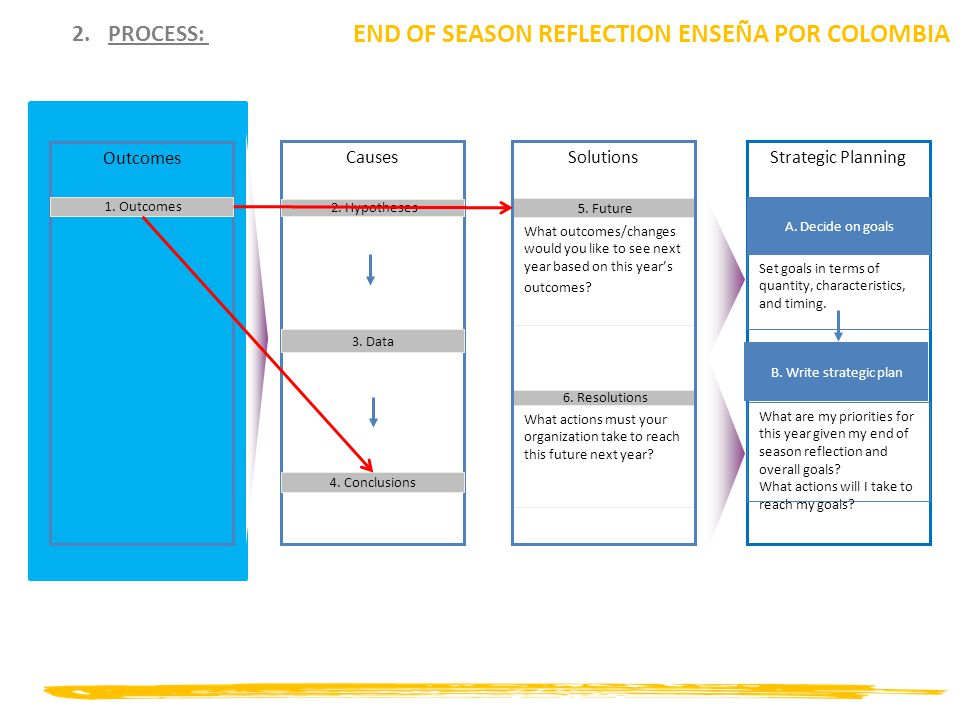 2.PROCESS: END OF SEASON REFLECTION ENSEÑA POR COLOMBIA Outcomes 1.