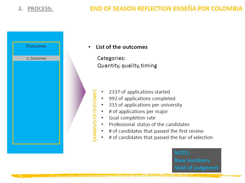 2.PROCESS: END OF SEASON REFLECTION ENSEÑA POR COLOMBIA Outcomes 1. Outcomes List of the outcomes 2337 of applications started 992 of applications com