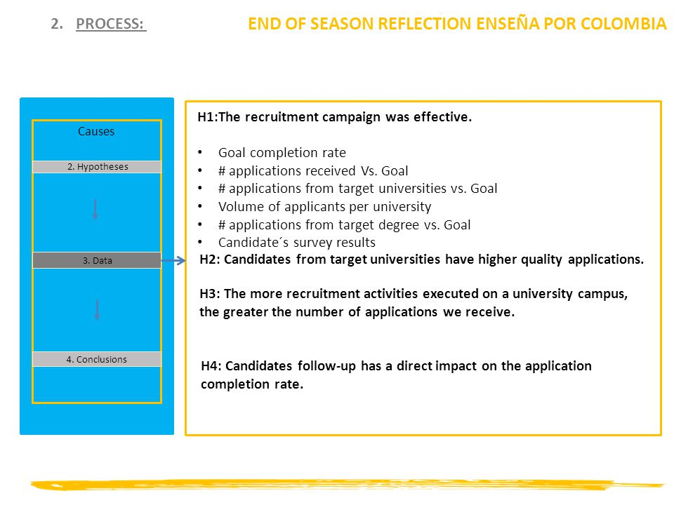 2.PROCESS: END OF SEASON REFLECTION ENSEÑA POR COLOMBIA Causes 2.