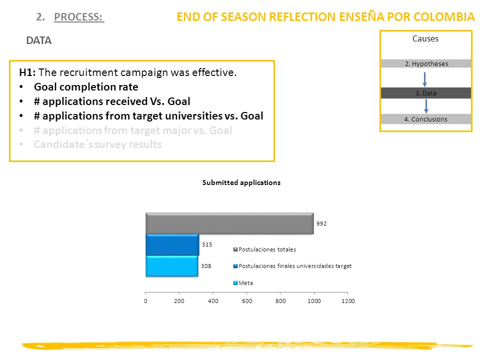 2.PROCESS: END OF SEASON REFLECTION ENSEÑA POR COLOMBIA H1: The recruitment campaign was effective. Goal completion rate # applications received Vs. G