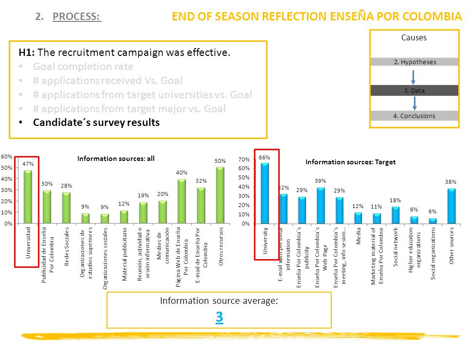 2.PROCESS: END OF SEASON REFLECTION ENSEÑA POR COLOMBIA H1: The recruitment campaign was effective.