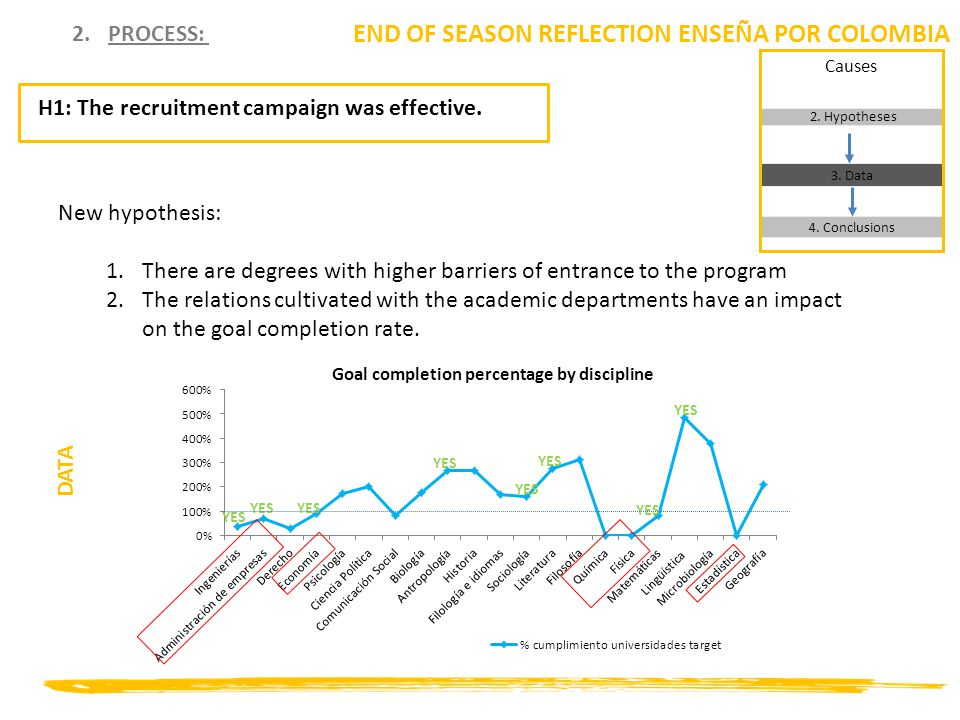 2.PROCESS: END OF SEASON REFLECTION ENSEÑA POR COLOMBIA New hypothesis: 1.There are degrees with higher barriers of entrance to the program 2.The relations cultivated with the academic departments have an impact on the goal completion rate.