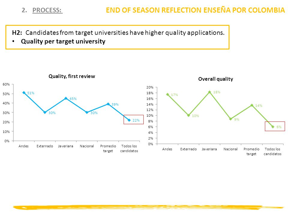 2.PROCESS: END OF SEASON REFLECTION ENSEÑA POR COLOMBIA H2: Candidates from target universities have higher quality applications. Quality per target u