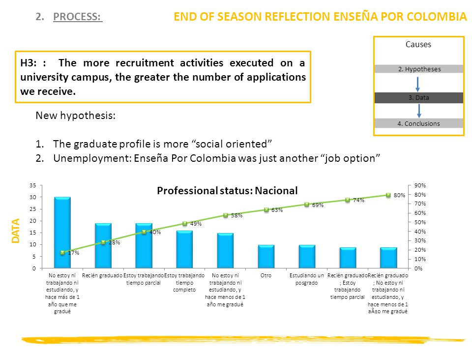 2.PROCESS: END OF SEASON REFLECTION ENSEÑA POR COLOMBIA H3: : The more recruitment activities executed on a university campus, the greater the number of applications we receive.